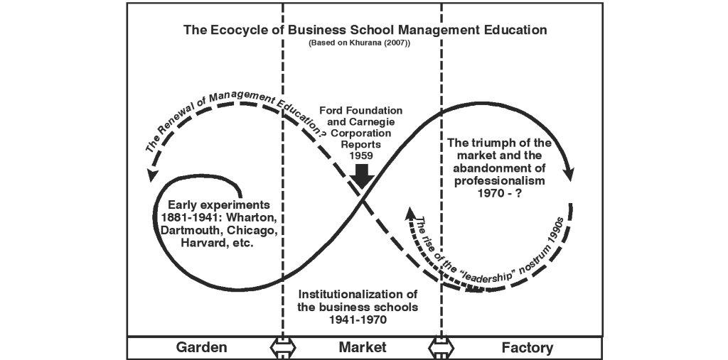 Ecocycle of BSchools S B&W