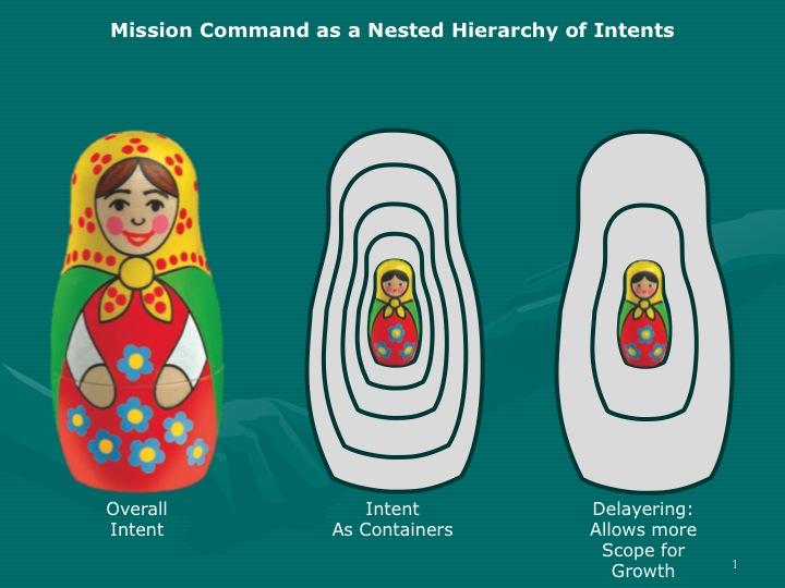 Mission Command Russian Dolls
