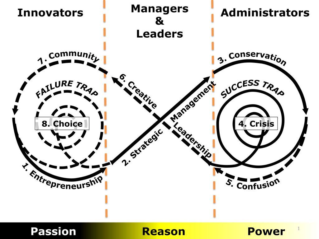 David K  Hurst | Strategy, Leadership & Change | A Radical